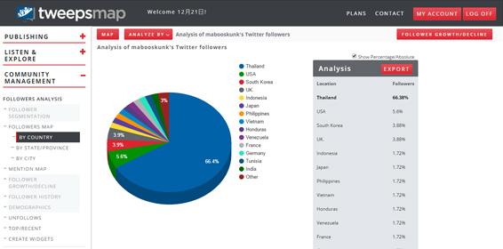 Twitter,Twitter Analyze,Social Media,Social Media Marketing,Online Marketing,Digital Marketing,กลยุทธ์การตลาด,การตลาดออนไลน์,ธุรกิจออนไลน์